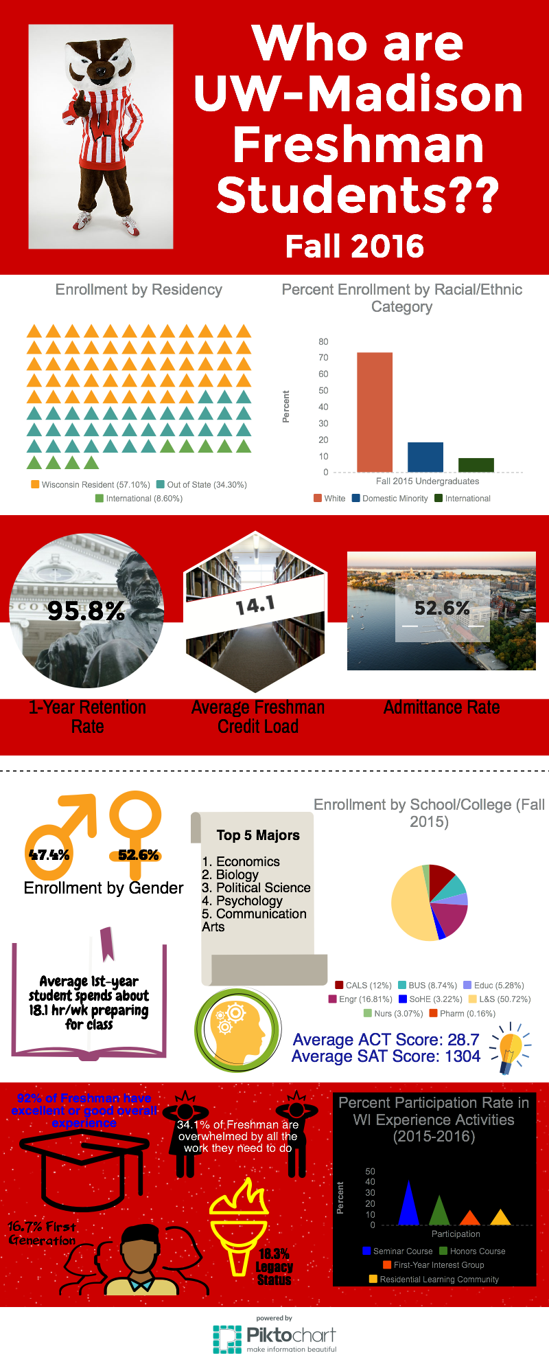 Freshmen at UW-Madison Infographic